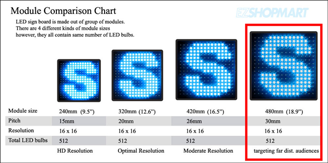 What is a Good Pixel Pitch for LED Signs-FINE PIXEL LED
